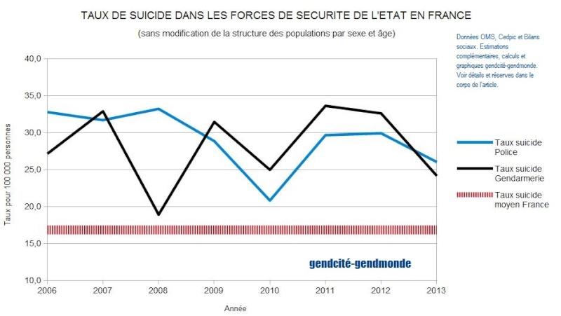 Suicides dans la gendarmerie et la police française - Un point de situation en 2014  Tx_sui10