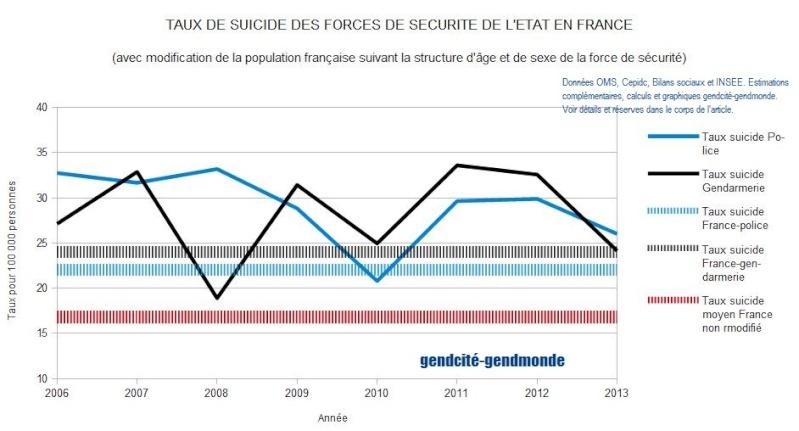 Suicides dans la gendarmerie et la police française - Un point de situation en 2014  Tx_sui11
