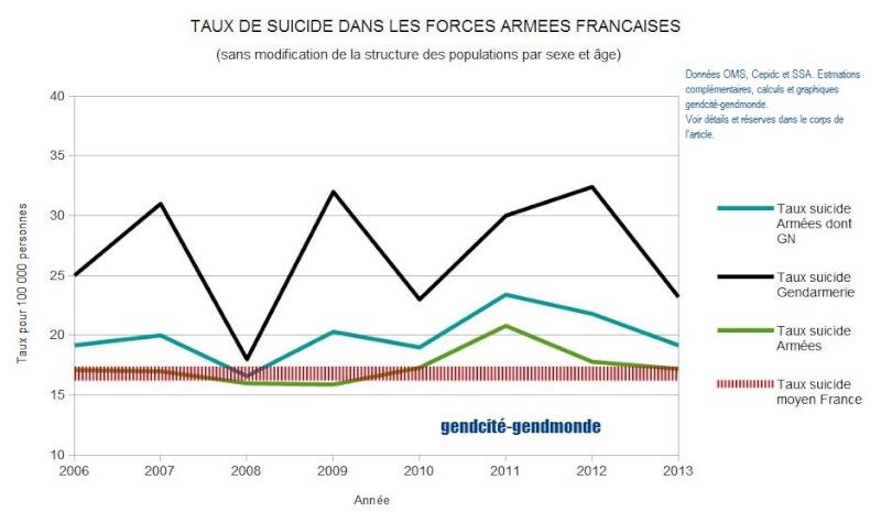 Suicides dans les armées et la gendarmerie française - Un point de situation en 2014 Tx_sui12