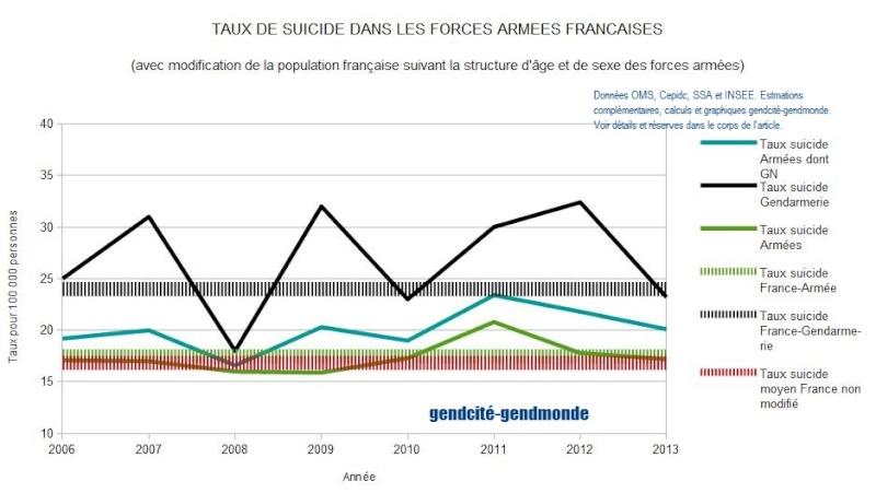 Suicides dans les armées et la gendarmerie française - Un point de situation en 2014 Tx_sui13