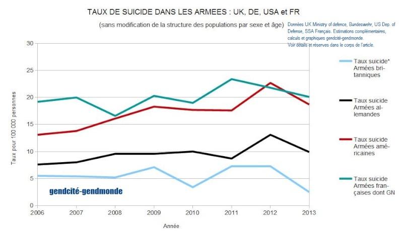 Les Suicides dans les armées occidentales – Éléments de comparaison en 2014 Tx_sui14