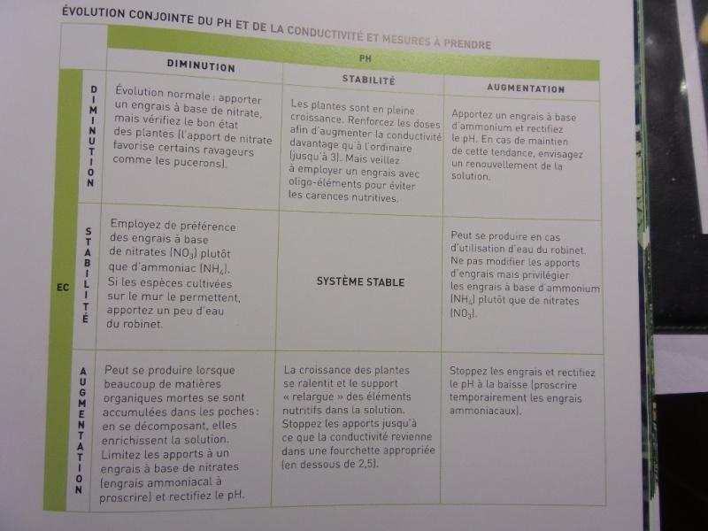 mur végétal: évolution dans le temps et pH 20141011