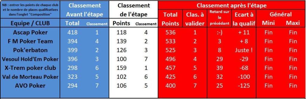 Etape chez Ascap: Résultats et classement général Etape-10