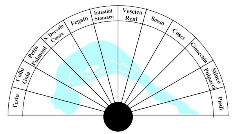 4 quadranti per il pendolino (della serie questi li ho fatti io) Quadra10