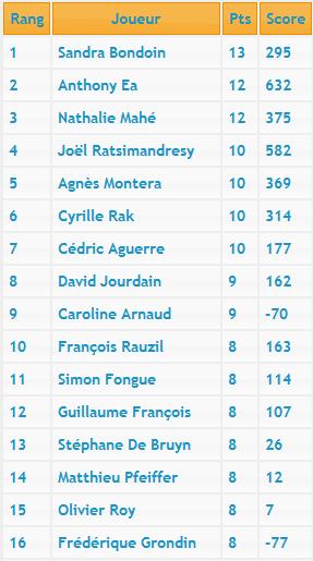 Deuxième manche du Championnat d'Île-de-France Classe10