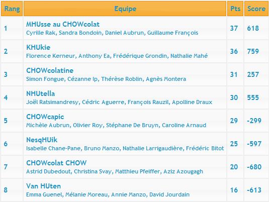 Deuxième manche du Championnat d'Île-de-France Classe12
