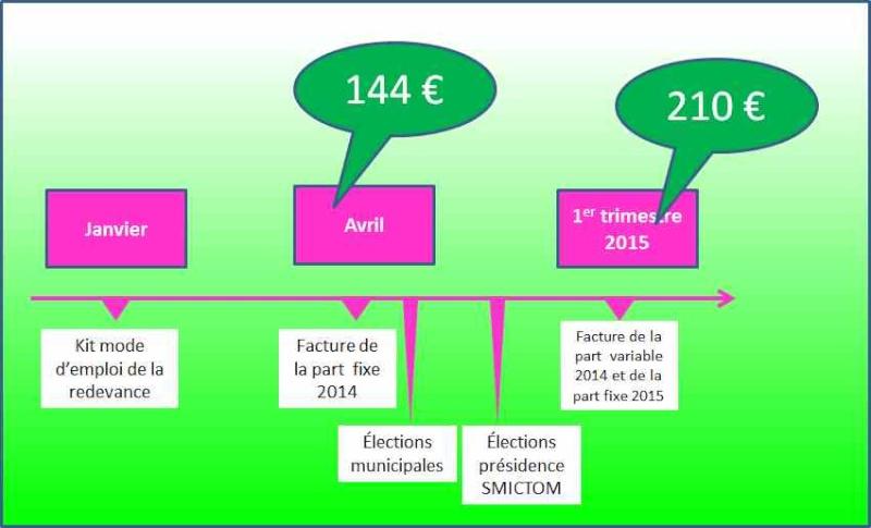 Trier plus pour payer moins ? nouvelle facturation... - Page 4 Planni10