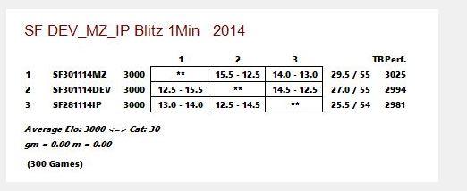 Stockfish DEV_vs_MZ_vs_IP - Blitz 1 Min Captur10