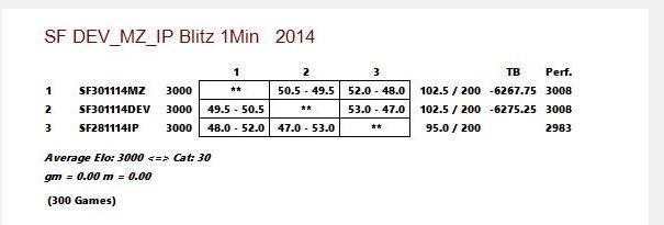 Stockfish DEV_vs_MZ_vs_IP - Blitz 1 Min Captur11