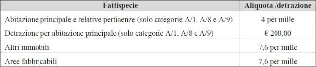 Aliquota IMU agrcola Immagi10