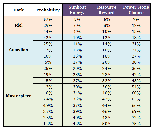 Status & Power Powder guide Reference Dark10