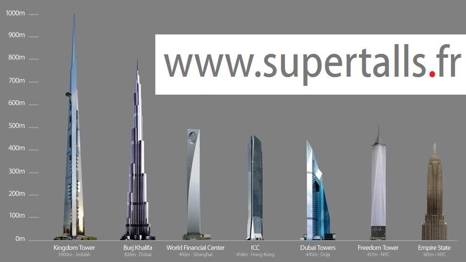 www.supertalls.fr   , les super-gratte-ciels +600m