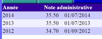 Note administrative non augmentée malgré la proposition du CDE Captur10