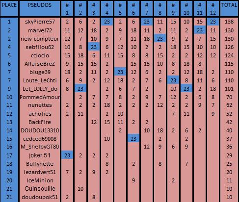 Championnat RPDS Adherents 1er trimestre 2019 - Page 4 Cla_ad31