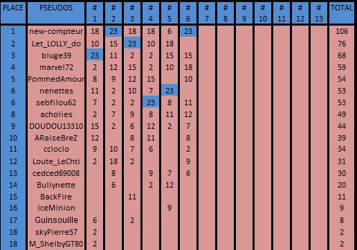 Championnat RPDS Adherents 2eme trimestre 2019 Cla_ad40