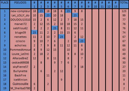 Championnat RPDS Adherents 2eme trimestre 2019 Cla_ad43