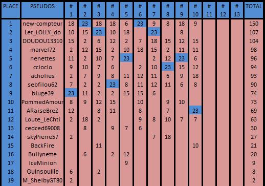 Championnat RPDS Adherents 2eme trimestre 2019 Cla_ad45