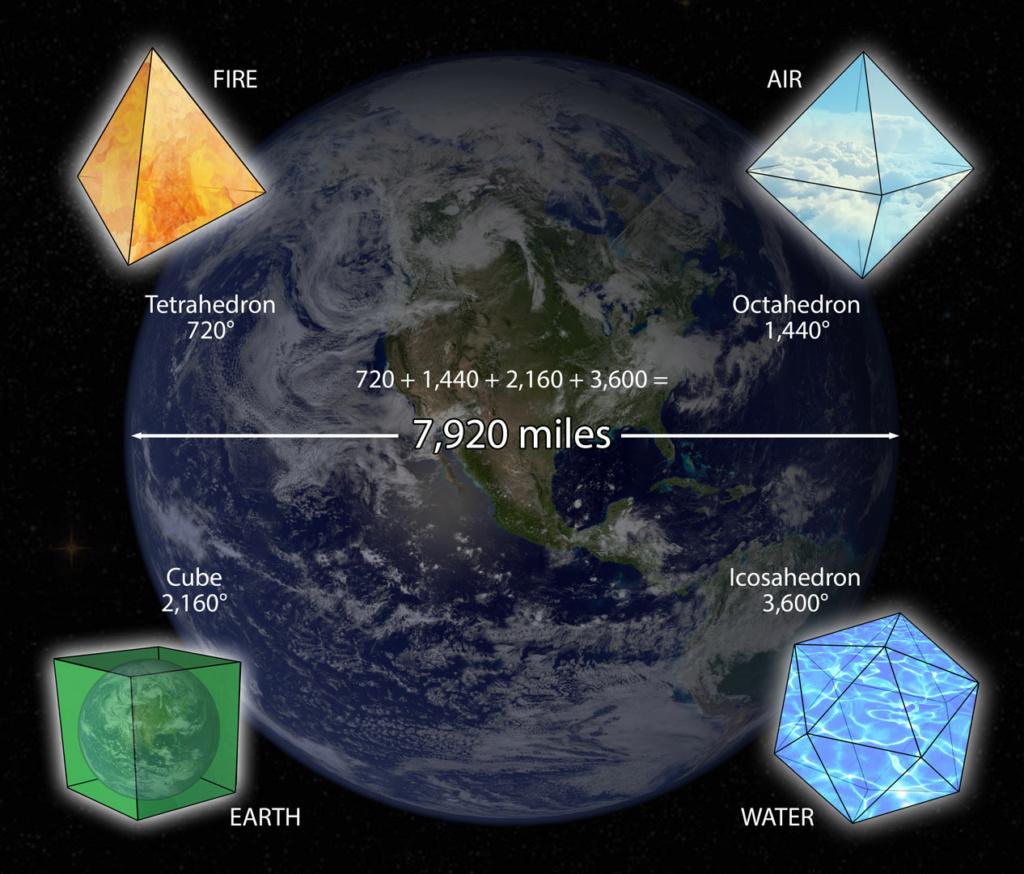 Лиза Ренье - Утраченные знания о человеческой цивилизации Блог «Изменяющиеся линии времени»  Июль 2021 года Earth-10