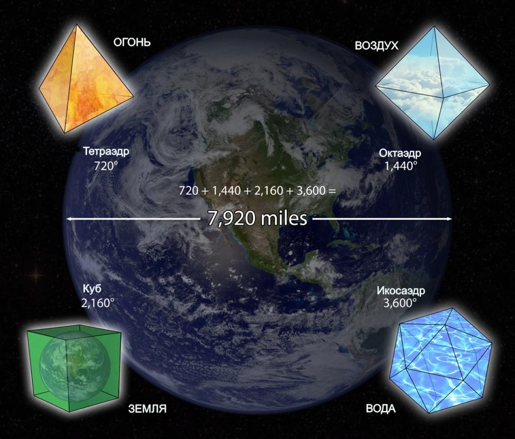 Лиза Ренье - Утраченные знания о человеческой цивилизации Блог «Изменяющиеся линии времени»  Июль 2021 года Earth-12