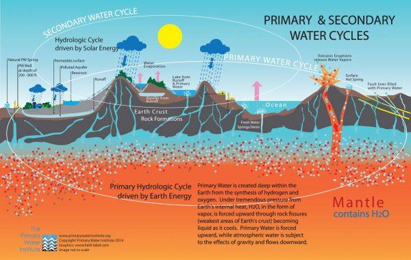 Питер Мейер - Первичная вода обильные источники питьевой воды  2021/07/21 Primar10