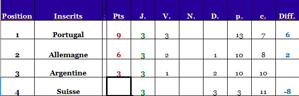 Résultats matchs et qualifiés Poule_18