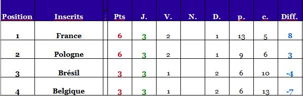 Résultats matchs et qualifiés Poule_19
