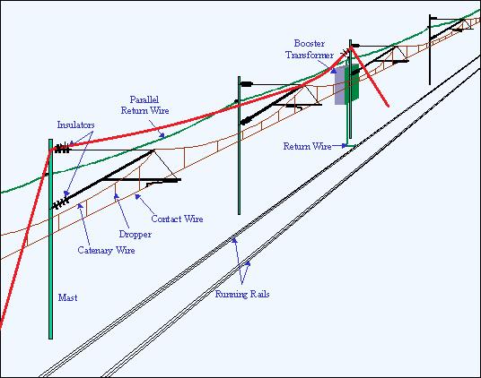 Electrificari de linii - Pagina 11 Main-q10