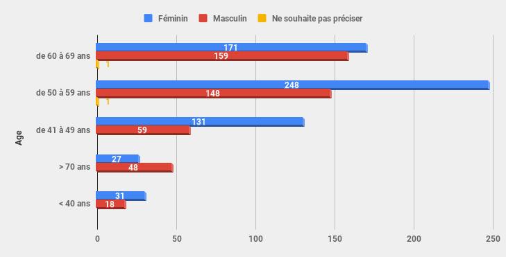 Le Marcheur Nordique en 2018 - Résultat Compar10