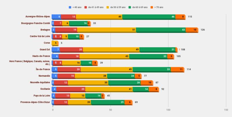 Le Marcheur Nordique en 2018 - Résultat Compra10