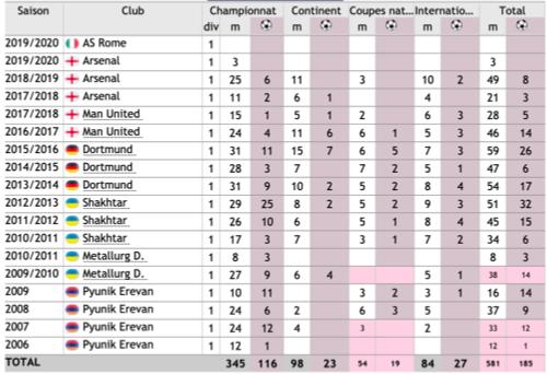 77 Henrikh Mkhitaryan Stats10