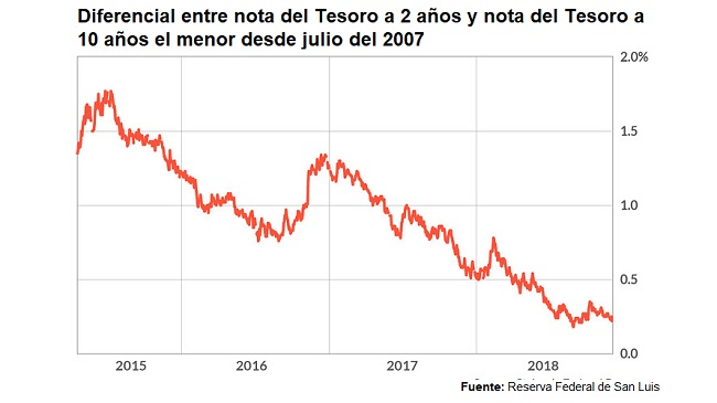 La curva de rendimiento de bonos del Tesoro de Estados Unidos se ha invertido Difere10