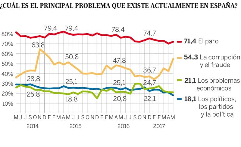 [EFE] 15 De Junio De 2019 - El CIS da la victoria al PSOE y hacer caer a los nacionalistas catalanes. Cis_ma10