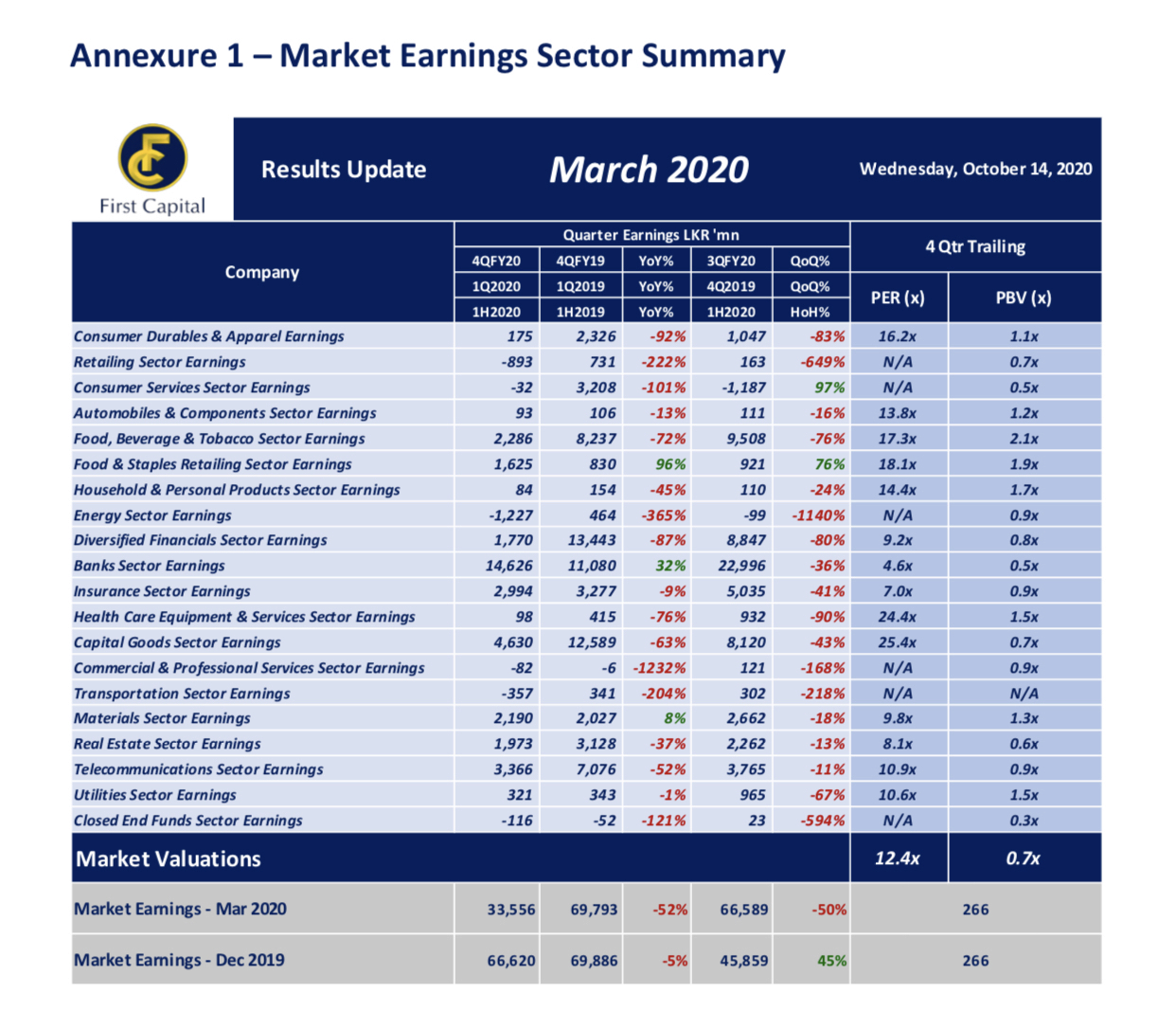 Market Earnings Sector Analysis - First Capital  F9e74d10