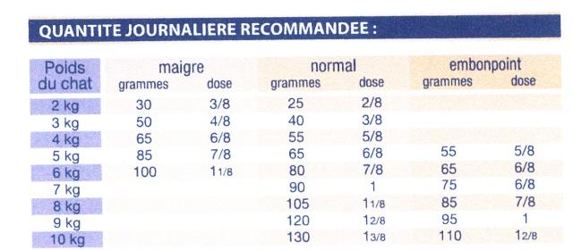 Base de données sur l'alimentation diététique vétérinaire pour chats insuffisants rénaux Dose_r11