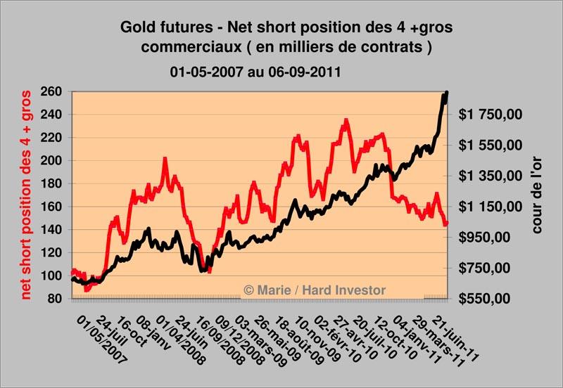 Marché de l'or /Futures de l'or / les 4 plus gros commerciaux en déroute  4_gros10