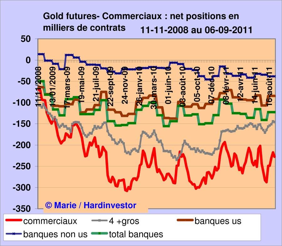 Marché de l'or /Futures de l'or / les 4 plus gros commerciaux en déroute  Gold_b10