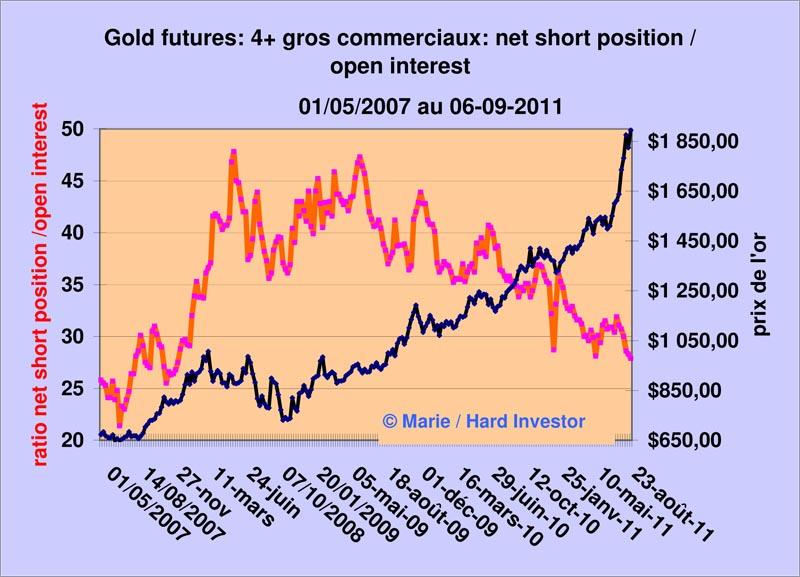 Marché de l'or /Futures de l'or / les 4 plus gros commerciaux en déroute  Gold_r11