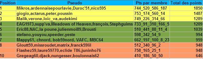 Le classement par équipes des pronos 2007-2008 - Page 6 Equipe10