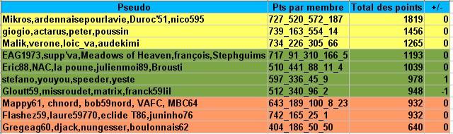 Le classement par équipes des pronos 2007-2008 - Page 6 Pronoc13