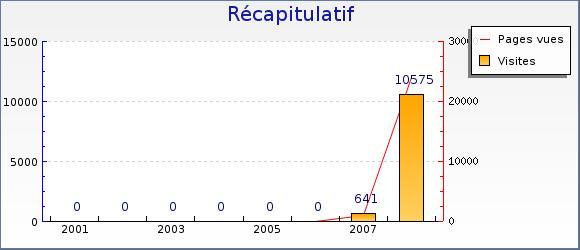 Stats : ENDURO59.com Stats10