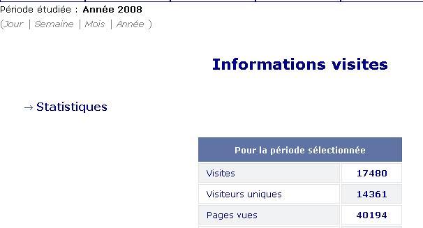 Stats : ENDURO59.com Stats_10