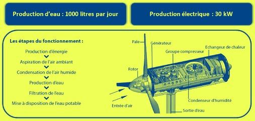 Éolienne à production d'eau..... Foncti10
