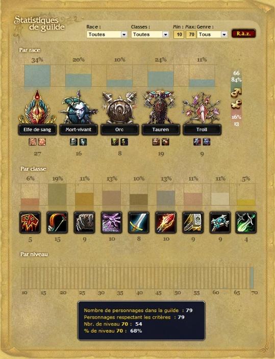 Statistiques de la guilde ! Easyca10