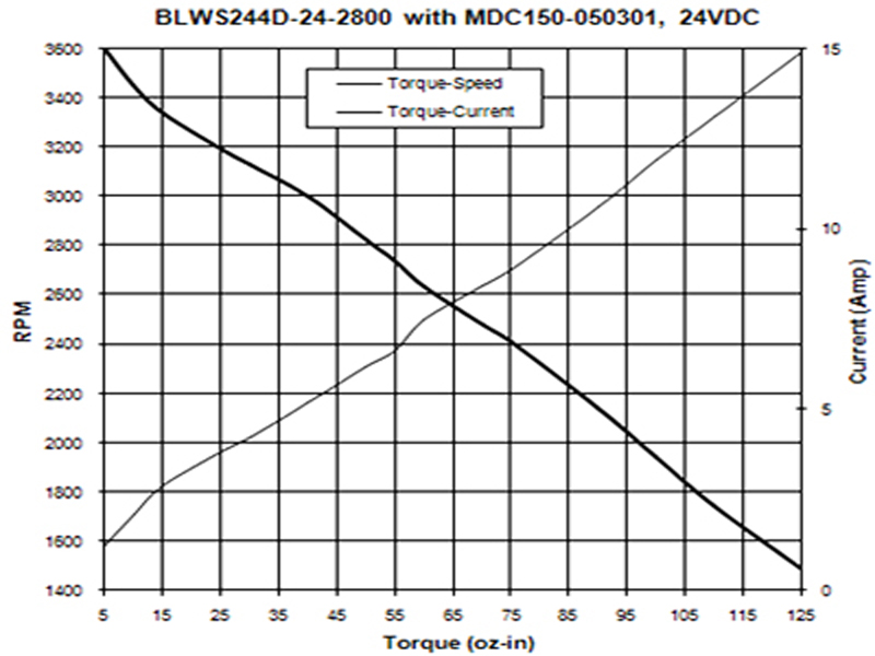 Les moteurs brushless et leur ESC Blws2413