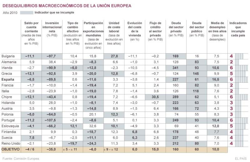 La desastrosa política económica de España, un país demencial - Página 2 13292512