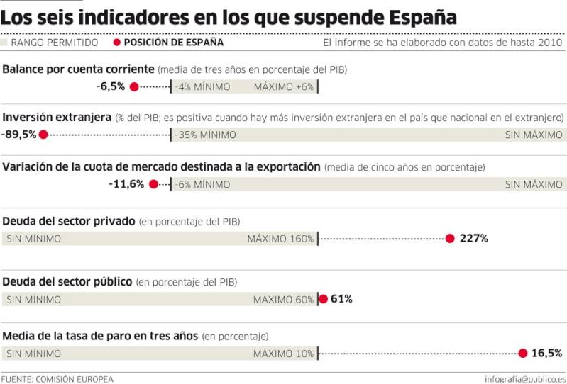 La desastrosa política económica de España, un país demencial - Página 2 13292610