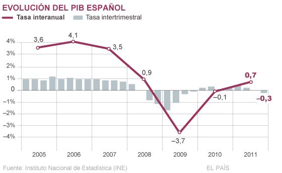 La desastrosa política económica de España, un país demencial - Página 2 13293810