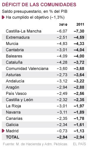 La desastrosa política económica de España, un país demencial - Página 2 13303613