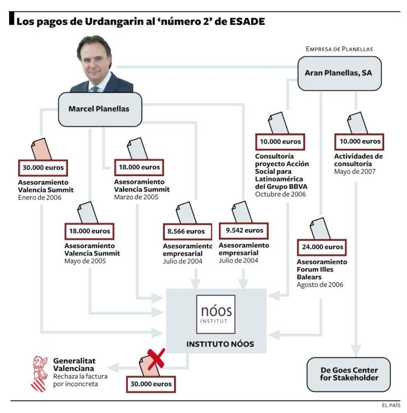 Eduardo Zaplana, un sinvergüenza propio de una casta política podrida - Página 7 13303710
