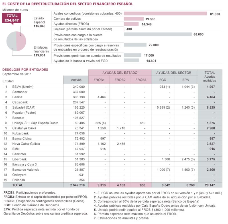 Más dinero público para bancos y cajas de ahorros - Página 4 13326110